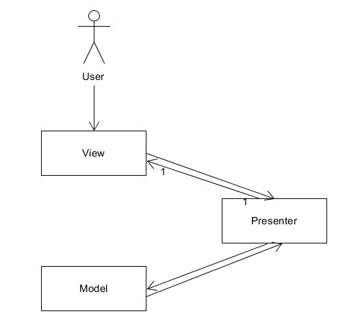 What is difference between MVC, MVP and MVVM? - Zoran Pavlovic